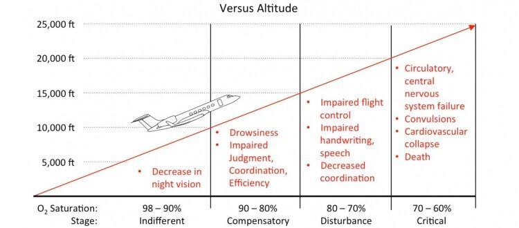 Hypoxia chart
