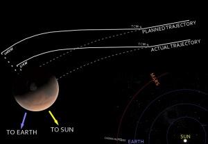 Mars_Climate_Orbiter_mishap_diagram700